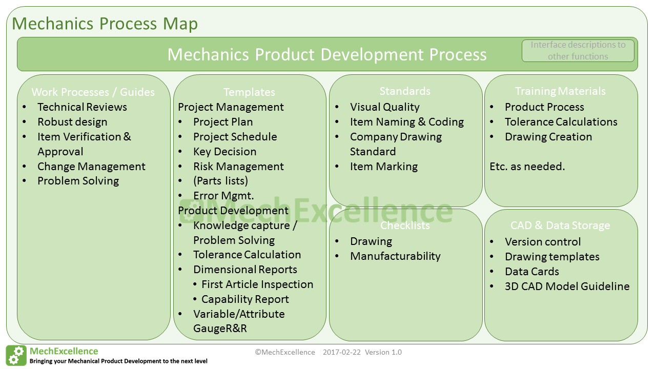 first article inspection procedure template - mechanical development processes tools mechexcellence